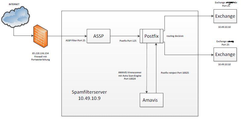 Postfix-ASSP