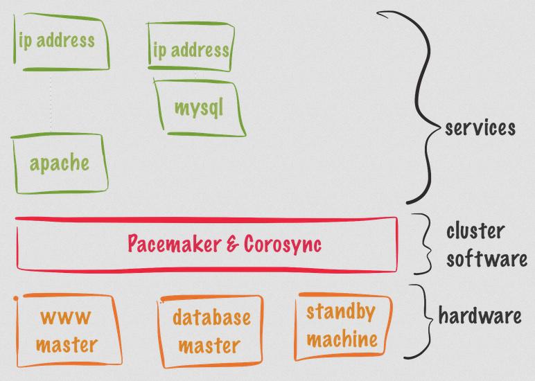 HA-Pacemaker